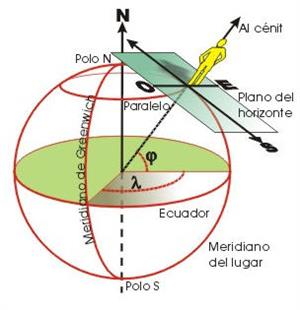 Test sobre coordenadas geográficas (Geografía Plus)