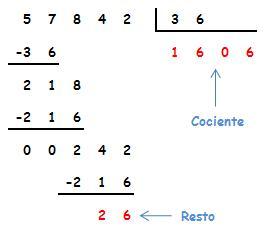 División por dos o más cifras