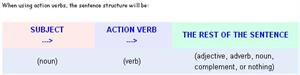 Action Verbs and Linking Verbs (gallaudet.edu)