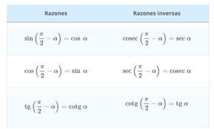Razones trigonométricas de ángulos complementarios (FisicaLab)