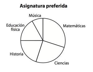 Pregunta liberada TIMSS-PIRLS de matemáticas sobre representación de gráficos. Problemas de representación de datos IV