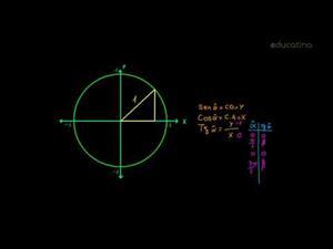 Funciones trigonométricas II