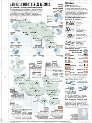 Conflicto de los Balcanes. Láminas de El Mundo