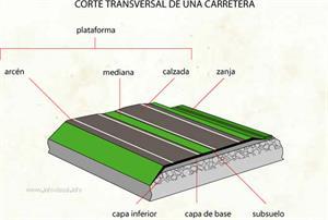 Carretera (Diccionario visual)