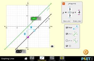 Graphiques quadratiques