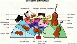 Orchestre symphonique (Dictionnaire Visuel)