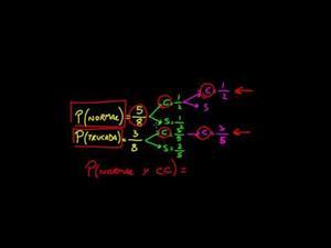 Ejemplo de probabilidad dependiente 1 (Khan Academy Español)