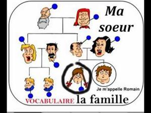 La famille, francés para principiantes