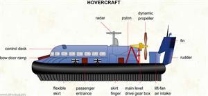 Hovercraft  (Visual Dictionary)