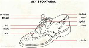 Men footwear  (Visual Dictionary)