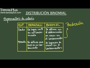 Distribución binomial (para variables aleatorias discretas) (Tareas Plus)