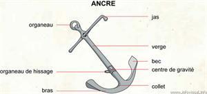 Ancre (Dictionnaire Visuel)