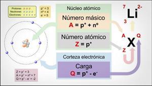 Propiedades del átomo