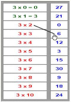 Las tablas de multiplicar - 1
