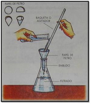 Experimentos Caseros de Ciencias Naturales: Porosidad y Filtración