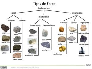 Las rocas y su tipologia