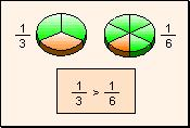 Ejercicios de desigualdades de: fracciones, decimales, pocentajes,..(Thatquiz.org)