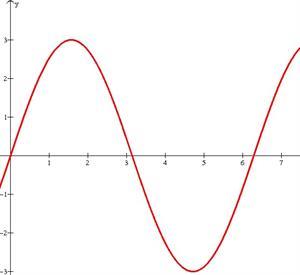 Ondas Senoidales. Herramientas Matemáticas
