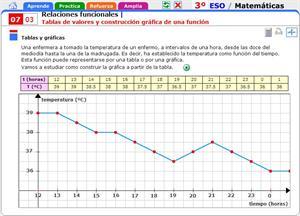 Tablas de valores y construcción gráfica de una función. Matemáticas para 3º de Secundaria