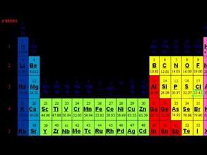 Determinación de la Fórmula de un compuesto a partir de la composicion porcentual de masa. (Khan Academy Español)
