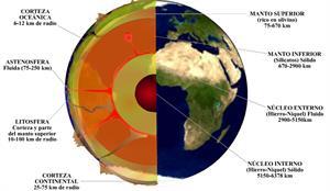 Estructura interna terrestre (cienciasnaturales.es)