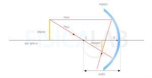 Principios de Óptica Geométrica (Fisicalab)
