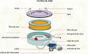 Filtro de aire (Diccionario visual)