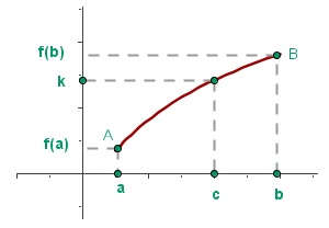 Property of Darboux (theorem of the intermediate value)