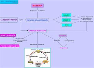 Mapa conceptual: estados de agregación de la materia