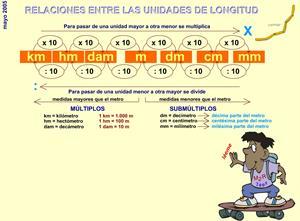 Longitud. Relaciones entre las unidades de longitud