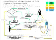 ¿Qué pasó con la Web Semántica? - What happened to the Semantic Web? - Kingsley Idehen