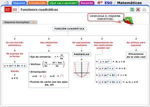 Funciones cuadráticas. Introducción al tema y contenidos a recordar. Matemáticas para 4º de Secundaria