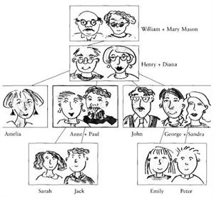 Vocabulary: The family tree (inglestotal)