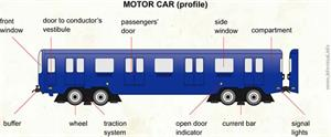 Motor car (profile)  (Visual Dictionary)