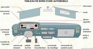 Tableau de bord (Dictionnaire Visuel)