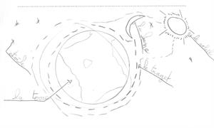 Le système solaire au Cycle 3
