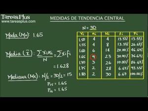 Medidas de tendencia central. Ejemplo 1 (Tareas Plus)
