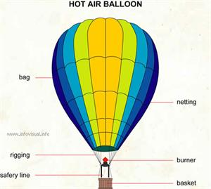 Hot air balloon  (Visual Dictionary)