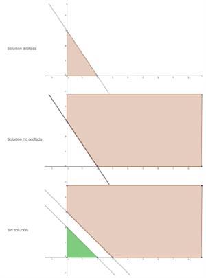 Programación lineal - 1º BACH