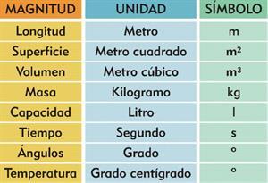 Unidades de medida del Sistema Internacional