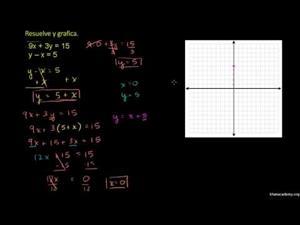 Resolver sistemas por sustitución 3 (Khan Academy Español)