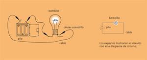 Circuito sencillo. Experimento de electricidad para niños de 4 a 7 años (Siemens)