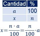 Conversión entre porcentajes y fracciones