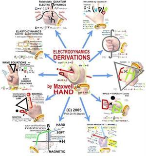 Las Leyes de Maxwell en un mapa mental