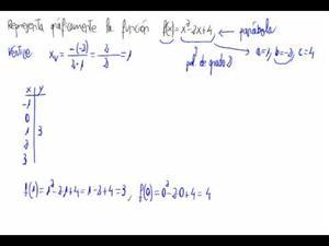 Representación gráfica de una función cuadrática (parábola)