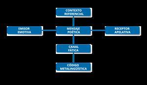 ¿Qué son las funciones del lenguaje? NEFontec (Educarchile)