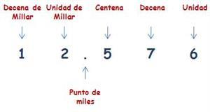 Números de 5 cifras
