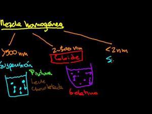 Suspensiones, coloides y soluciones (Khan Academy Español)