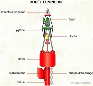 Bouée lumineuse (Dictionnaire Visuel)