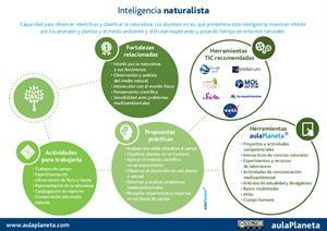 Cómo trabajar en clase la inteligencia naturalista (Aula Planeta)